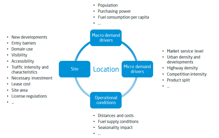 Location selection criteria