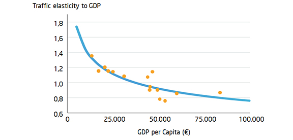 Elasticity of traffic with GDP per capita in different countries Newsletter Advanced Logistics Group Ricard Anguera