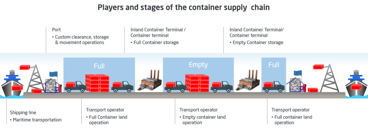 Container logistics chain and ICTs/ICDs ALG