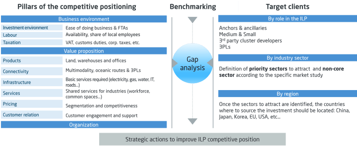 action plan ILP. By ALG