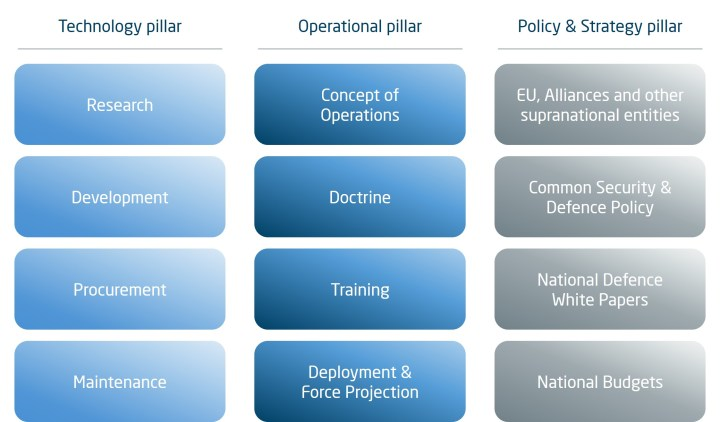 Key pillars and elements of the Defence system