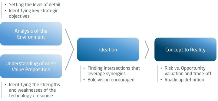 Typical basic architecture of an Innovation Management framework. ALG newsletter