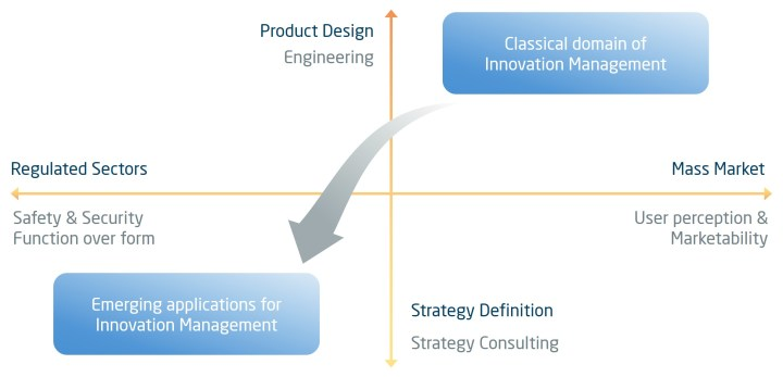 Classical and emerging applications of innovation management