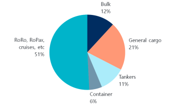 Total vessels distribution according cargo type (%). Source: Clarkson Research; UNCTAD.