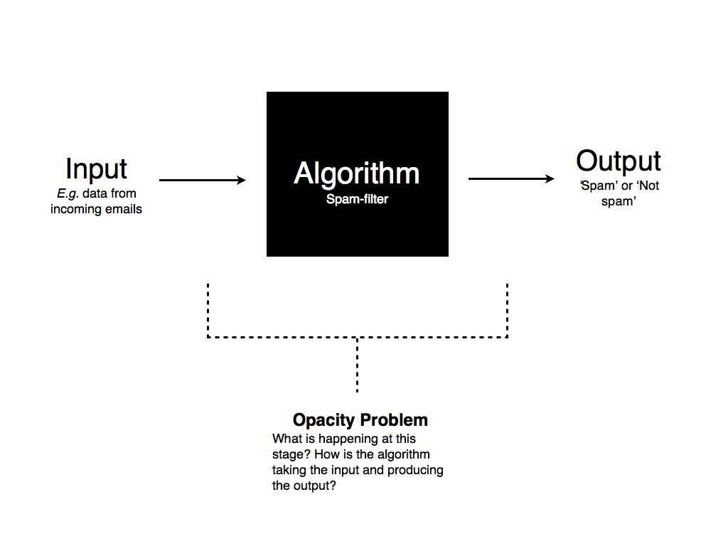 Three Types Of Algorithmic Opacity Algocracy And The