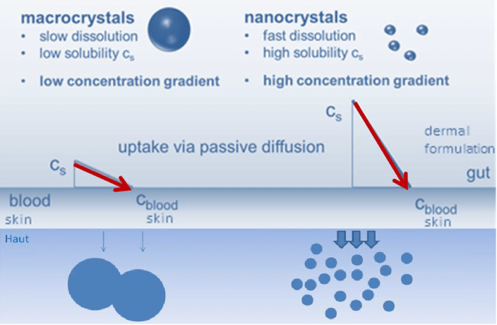 smartCrystals solubility