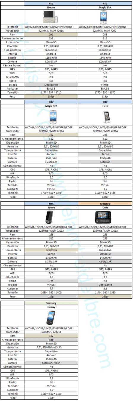Telefonos moviles con Android