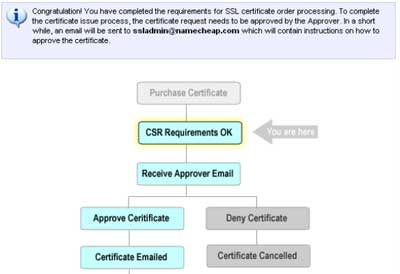 How to fix un trusted certificate for cpanel email