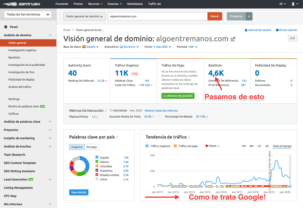 Visión General Semrush de dominio