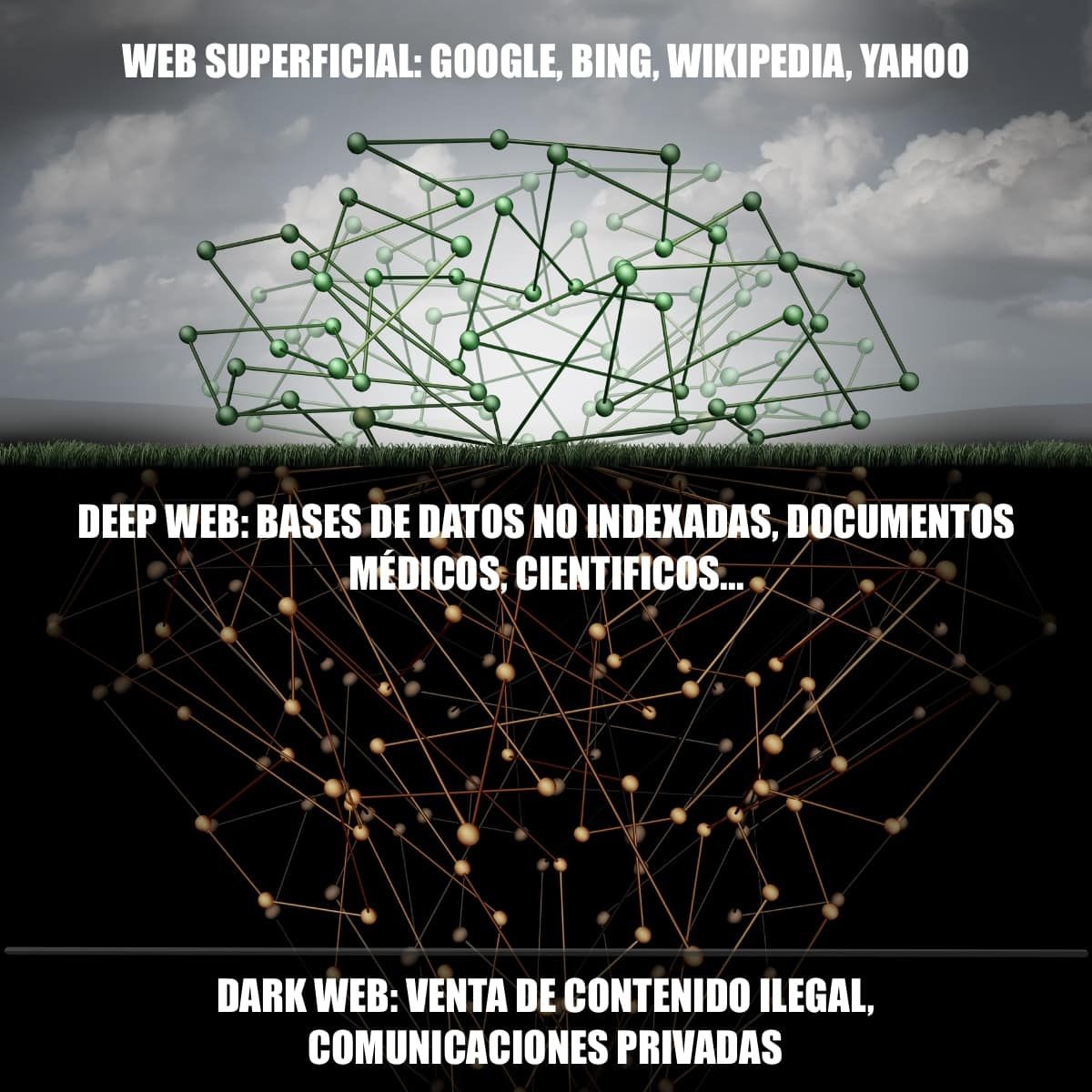 Deep Web vs Dark Web: ¿Cuál es la diferencia?