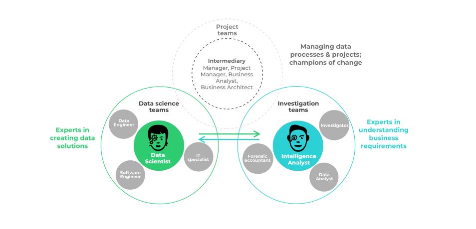 Designing trustworthy machine learning