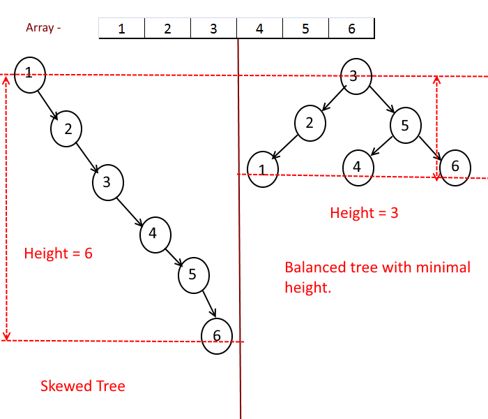Sorted Array to Binary Search Tree of Minimal Height | Algorithms
