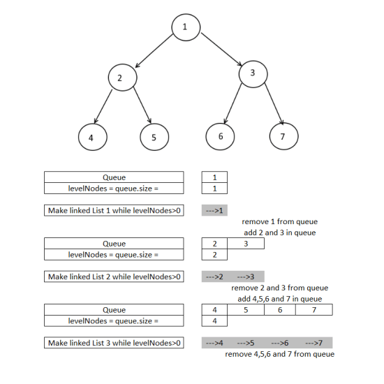 Linked Lists of all the nodes at each depth - Implement
