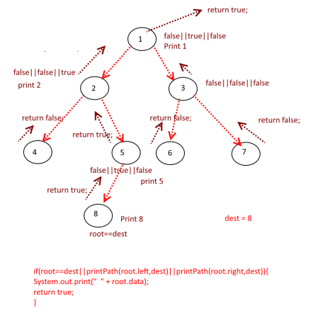 Print path form root to Node