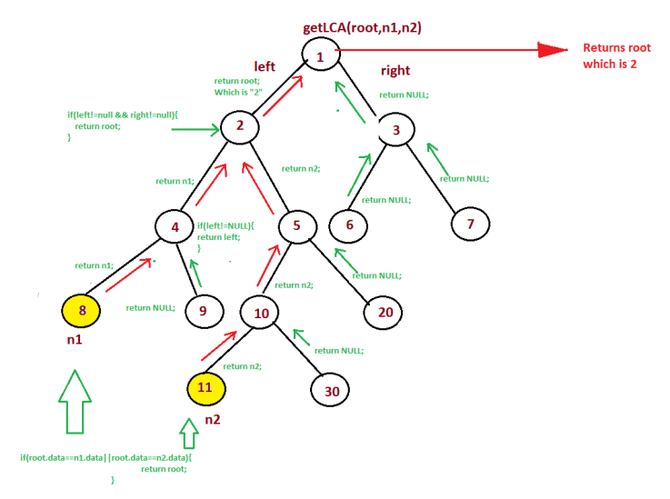 LCA in Binary Tree