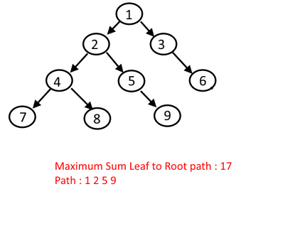Maximum Sum Leaf to Root path