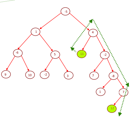 Maximum Sum path between two leaves