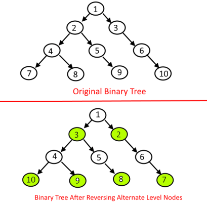 Reverse Alternate levels of a given binary tree.