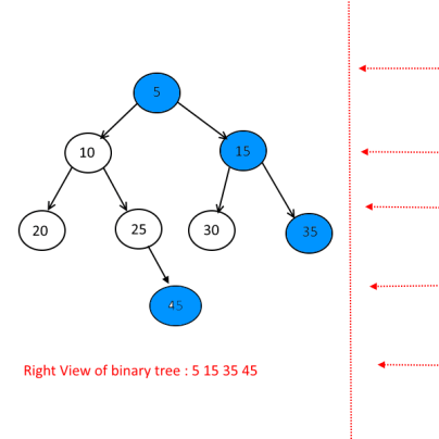 Right View of a binary tree