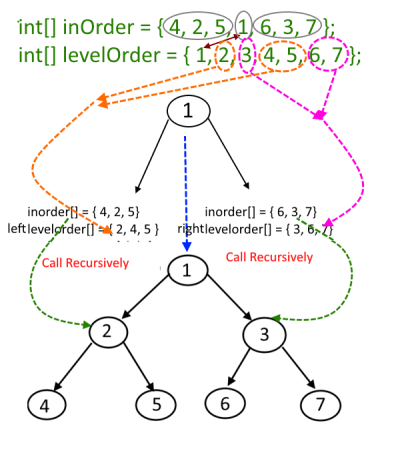 Construct-a-binary-tree-from-given-Inorder-and-Level-Order-Traversal