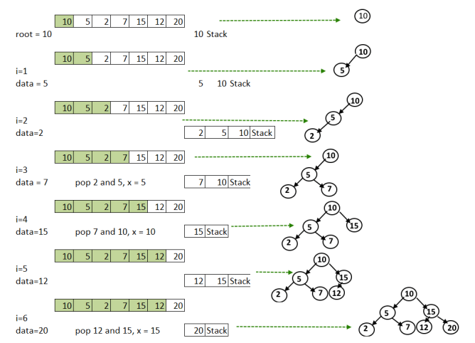 Preorder Traversal To Tree Using Stack