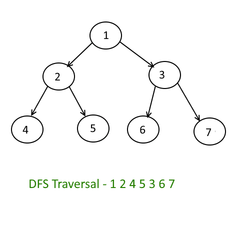 Depth First Search/Traversal in Binary Tree | Algorithms