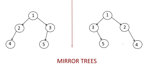 Check-If-One-Binary-is-Mirror-Tree-of-another-Binary-Tree