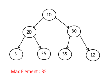 Find the Max element in a Given Binary Tree