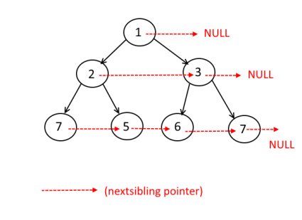 Provide the Next Siblings Pointers in a Given Binary Tree.