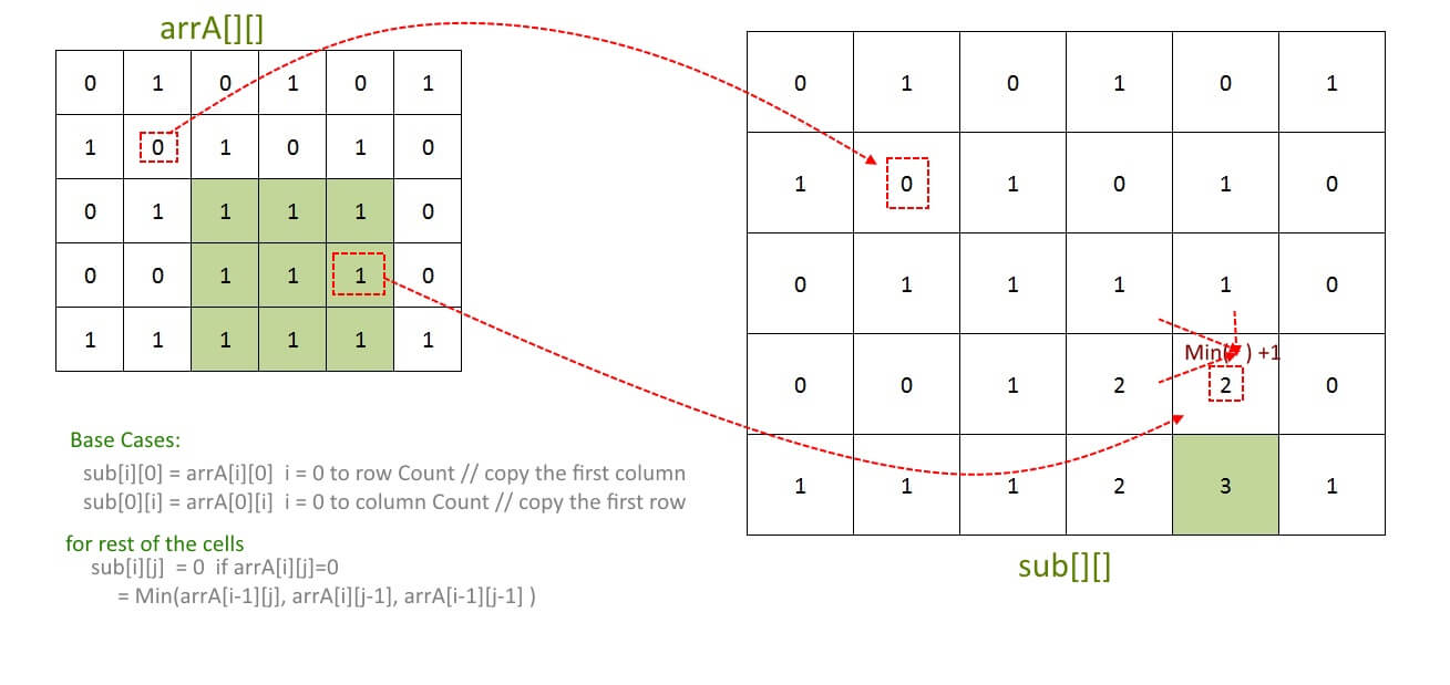Maximum size square sub-matrix with all 1s | Algorithms