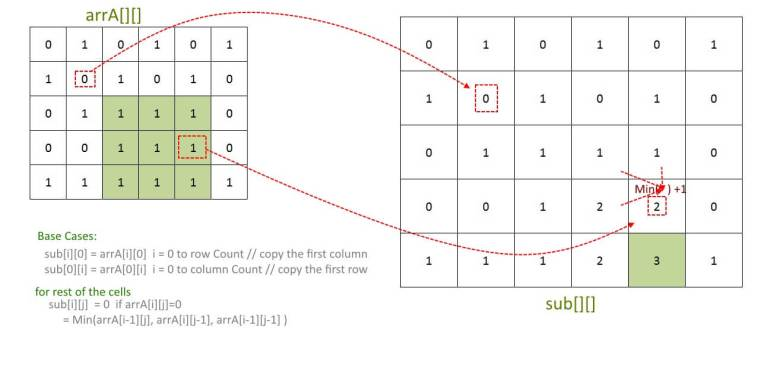 Maximum size square sub-matrix - Auxiliary Array