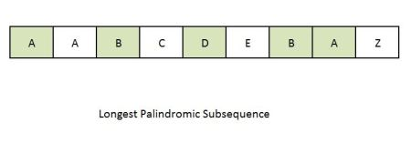 Longest Palindromic Subsequence Example