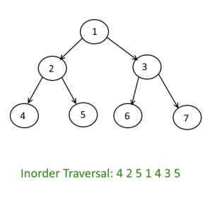 Tree Traversals - Inorder