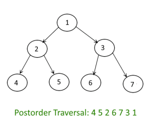 Tree Traversals - Postorder