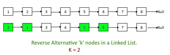 Reverse Alternative 'k' nodes in a Linked List.