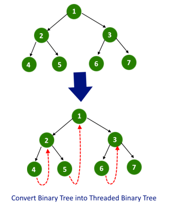 Convert Binary Tree into Threaded Binary Tree example