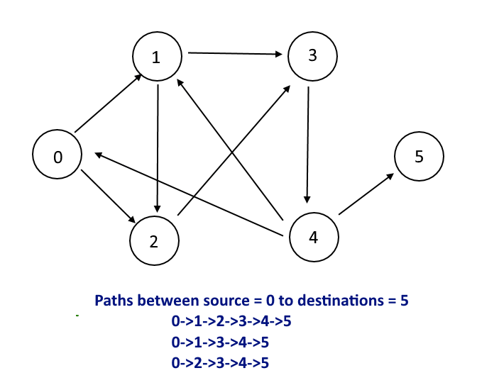Graph – Print all paths between source and destination