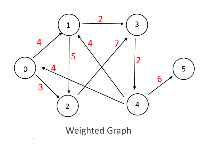 Weighted Graph Implementation – JAVA | Algorithms