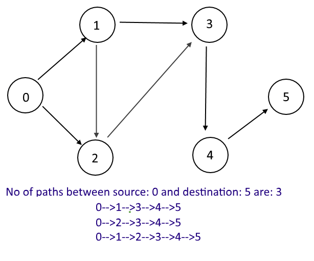 Graph - Find all paths between two graph nodes | Algorithms
