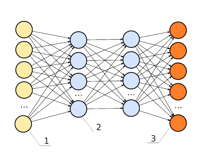 How are Neural Networks Utilize in Businesses Now?