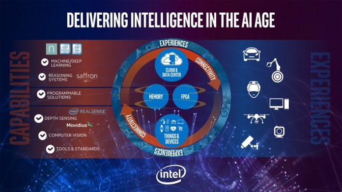 Intel AI Initiatives