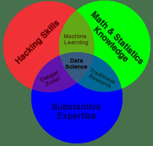Data Science Venn diagram, by Drew Conway.