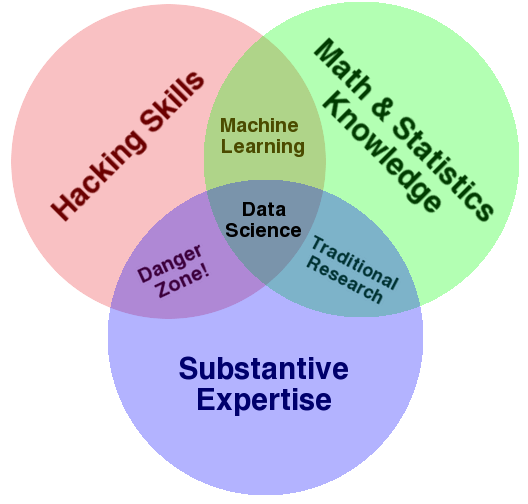 Data Science Venn diagram, by Drew Conway.