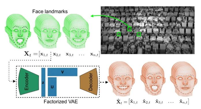 Disney utilized a new algorithm of facial recognition called factorized variational autoencoders or FVAEs.