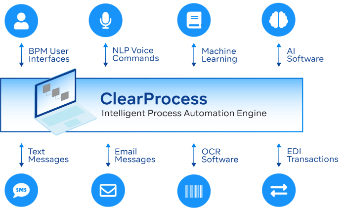ClearProcess RPA tools enables end to end automation of complex processes