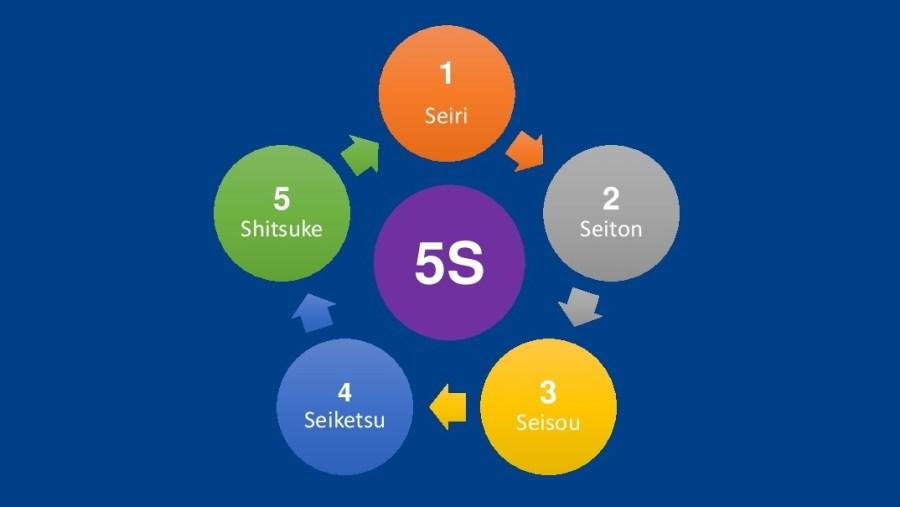 Пошаговый план внедрения системы 5S – основополагающий инструмент бережливого производства