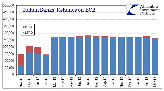 ABOOK Apr 2013 Europe Interbank Italy ECB Borrow