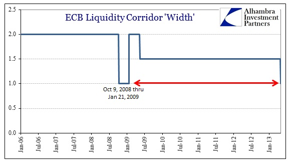ABOOK Apr 2013 Europe Interbank Corridor Width