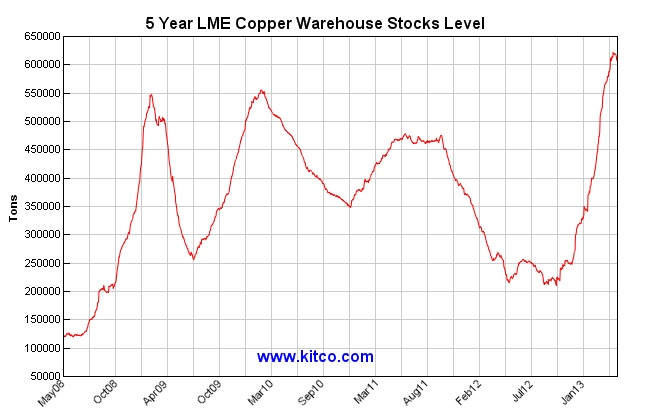 ABOOK May 2013 Commodity Manu Copper Inventories