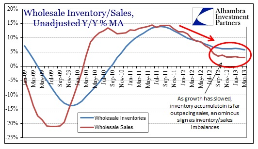 ABOOK May 2013 Commodity Manu Wholesale Sales Inv Avgs